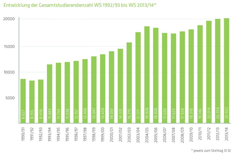 Die Studierendenzahlen der Uni Halle in den letzten Jahren.