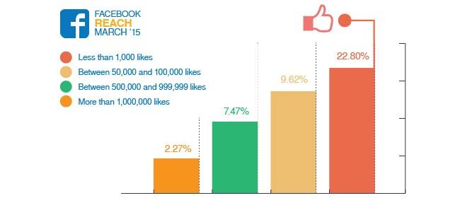 Die Reichweiten von Facebook-Fanseiten.
